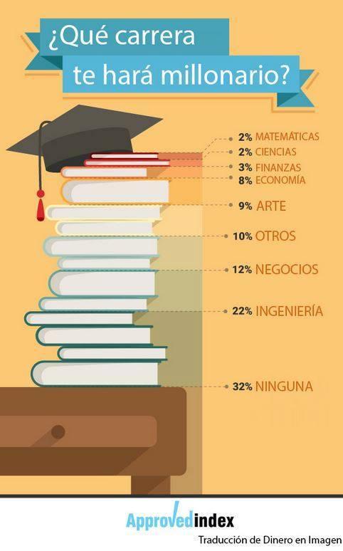 ¿Estudiar para ser millonario?